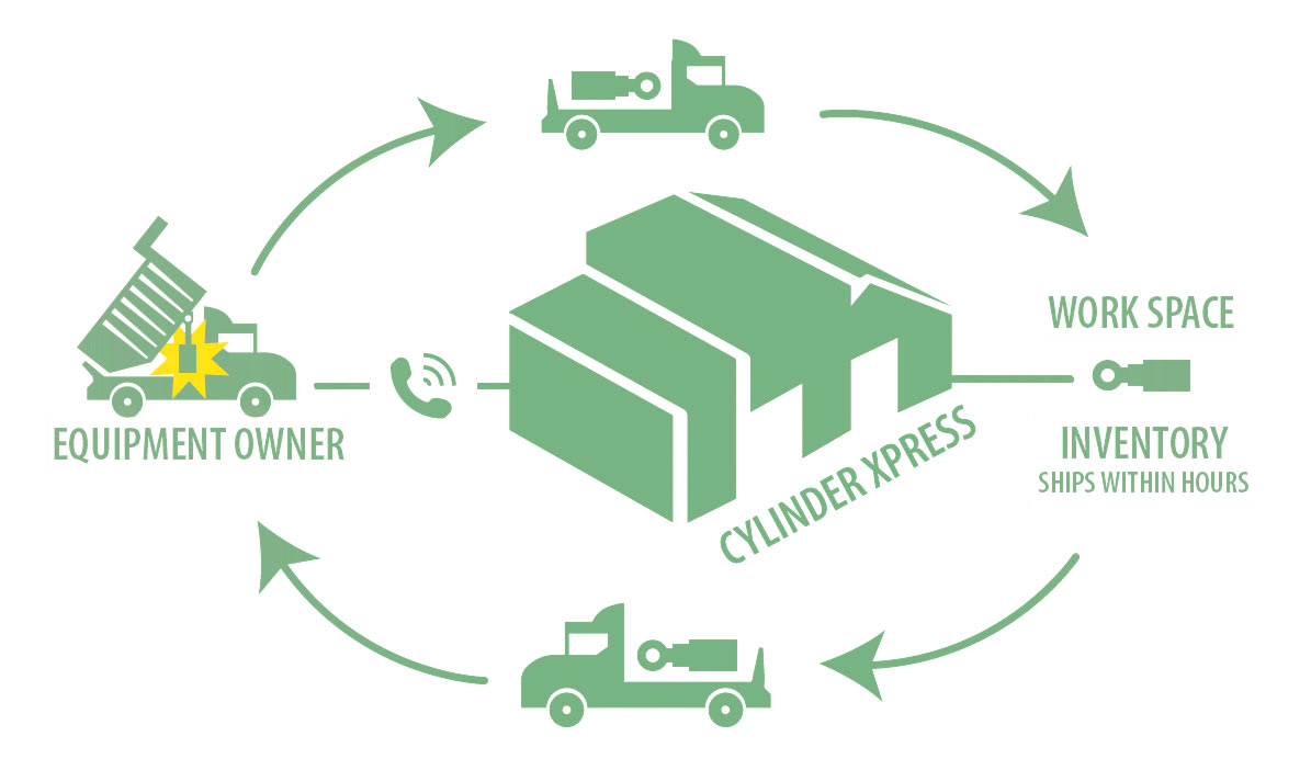 Cylinder Xpress Exchange Process